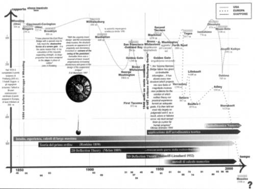 Linea evolutiva snellezza.jpg
